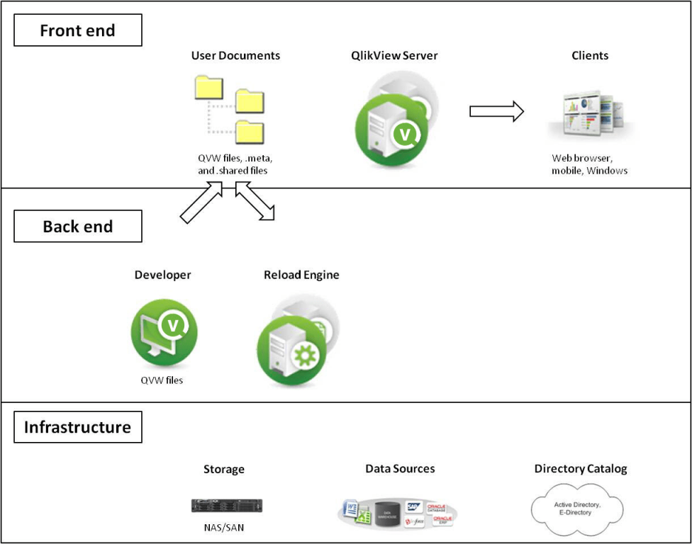 Qlikview fbconsult for Architecture qlikview