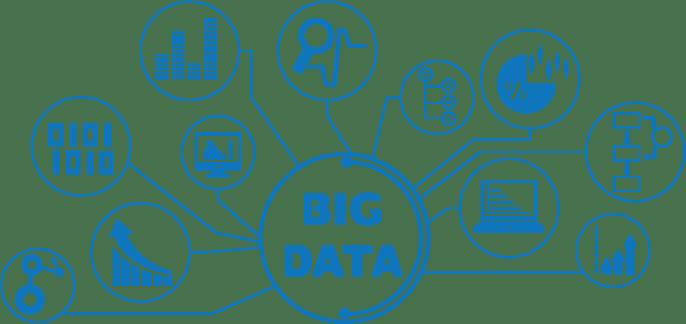 big data performance management
