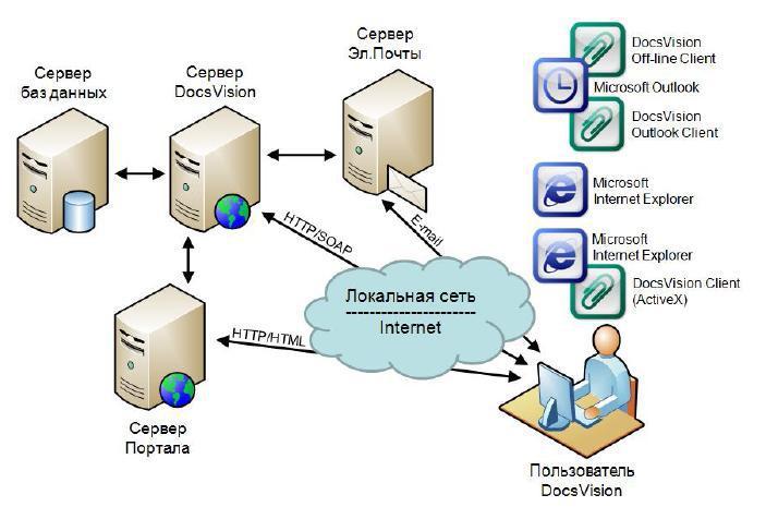 Как сделать сервер данных 394